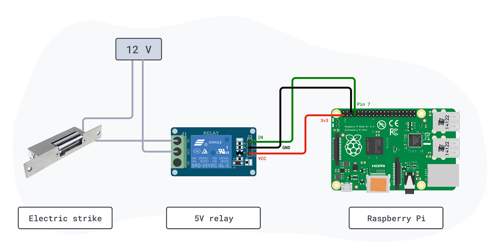 Image showing how the electric strike, the 5V relay and the Raspberry Pi interact with each other.