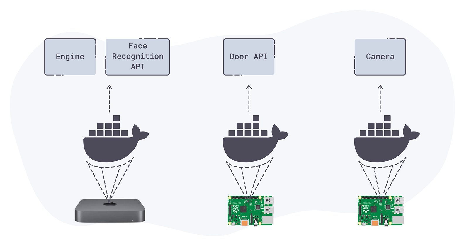 Diagram showing the Docker setup on multiple devices.